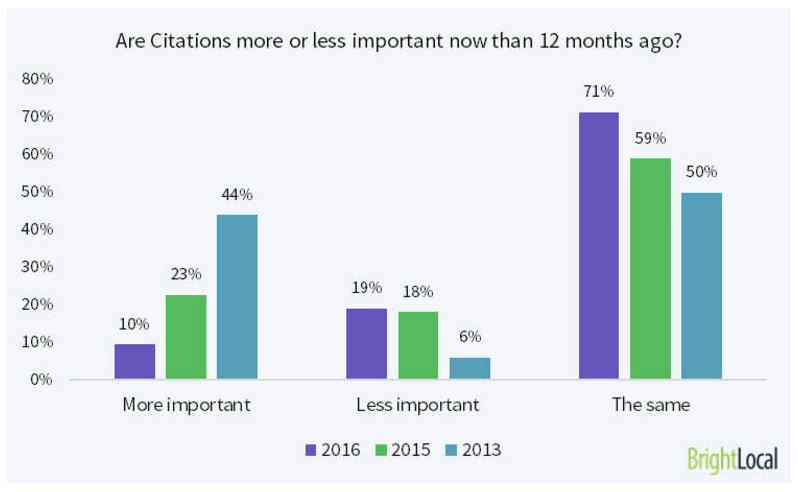 decline in the perceived importance of citations