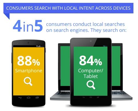 local searches mobile study