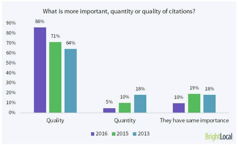 building quality citations